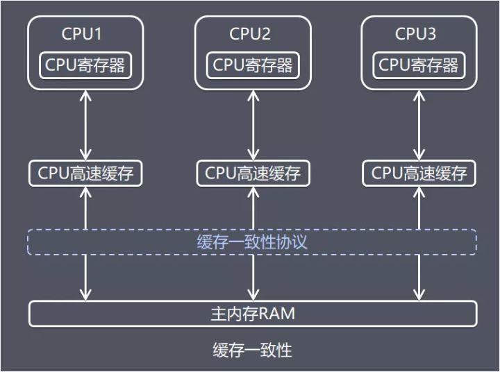 (转载)Java内存区域(运行时数据区域)和内存模型(JMM) - czwbig