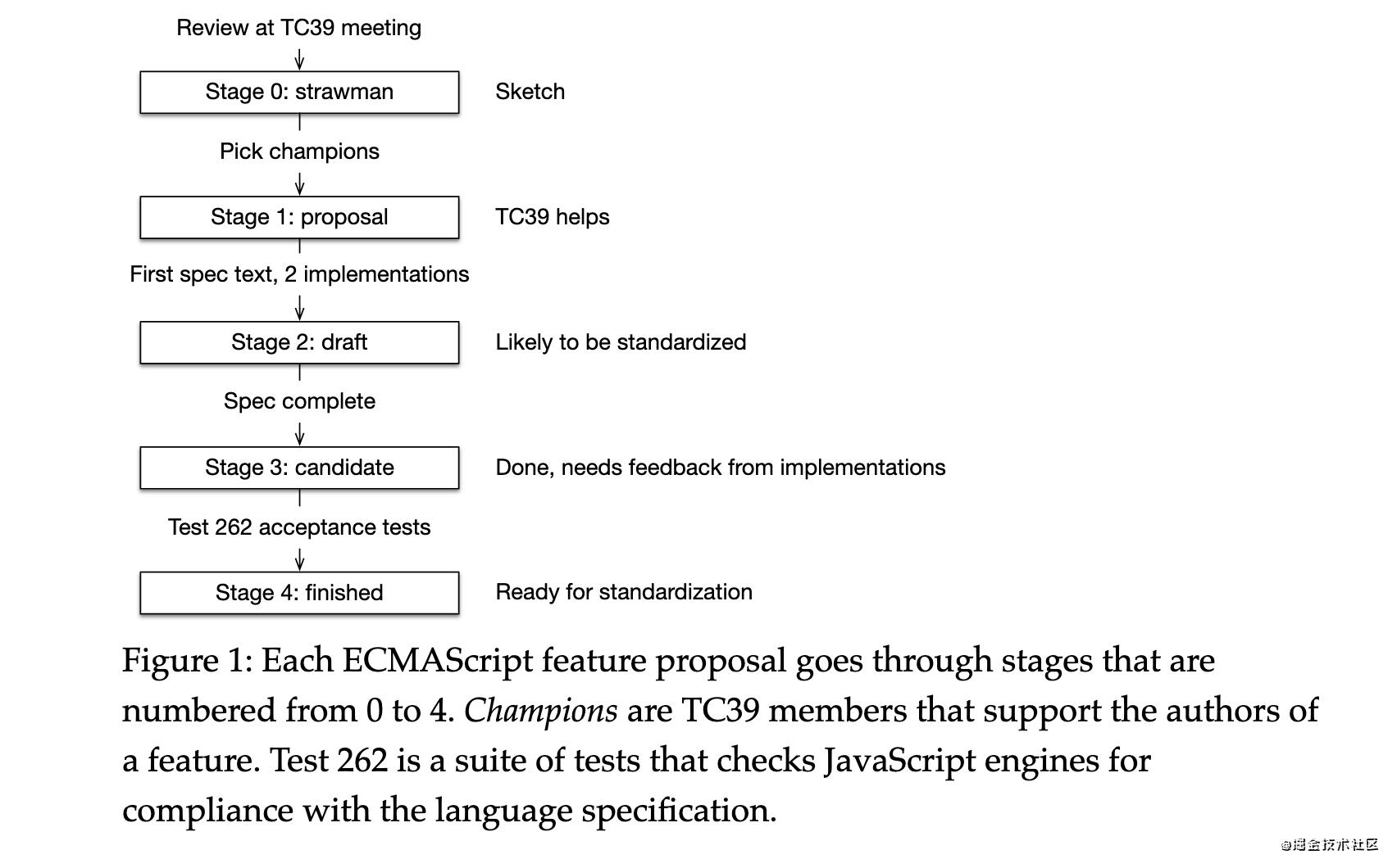 01 - 全网最全 ECMAScript 攻略