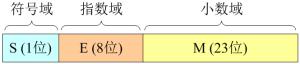 C语言入门系列之2.数据类型、运算符和表达式