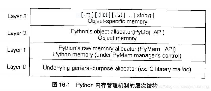 python内存管理机制