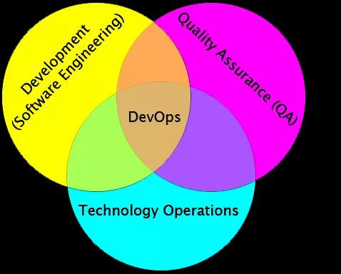 DevOps与CICD的区别 及 docker、k8s的CICD思路