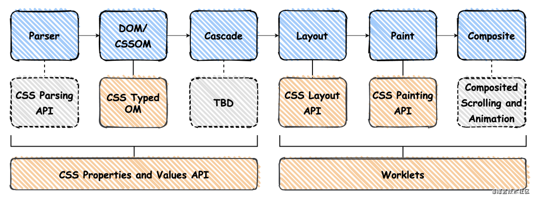 只听说过CSS in JS,怎么还有JS in CSS?
