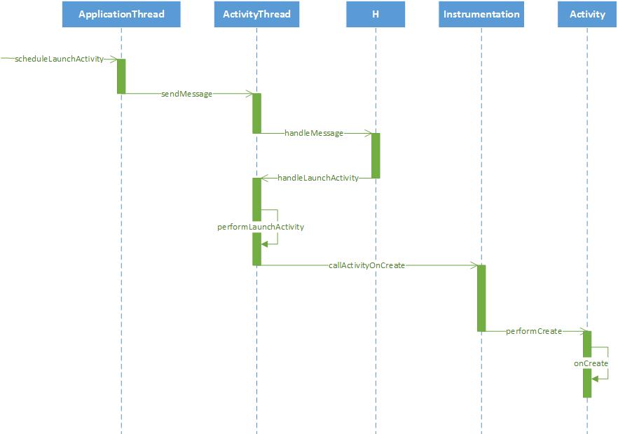 Android深入四大组件(一)应用程序启动过程(后篇)