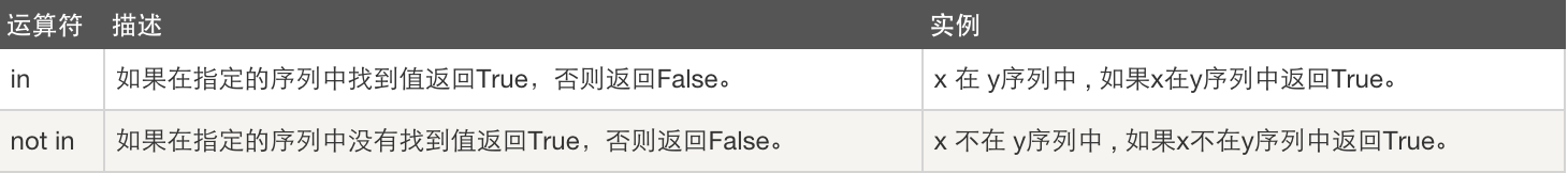 Python基本数据类型