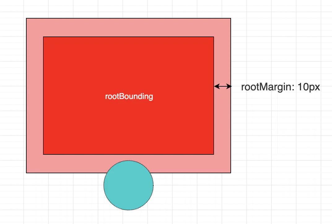 使用Intersection Observer API实现视频队列自动播放
