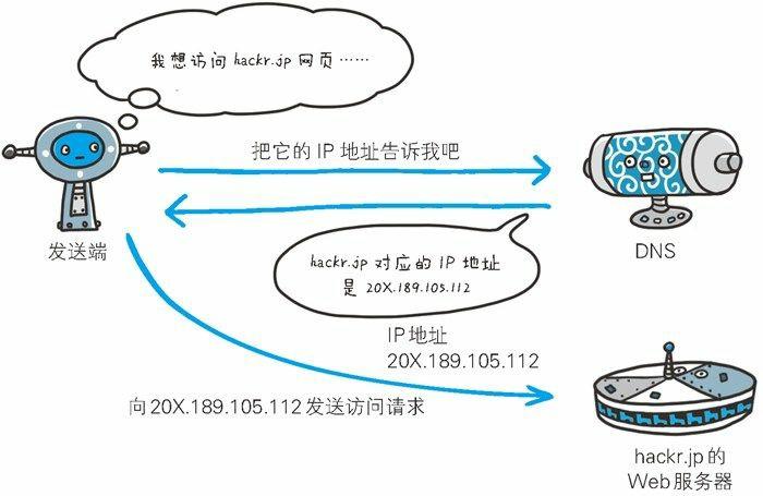 HTTP协议与TCP,DNS , IP 协议的关系