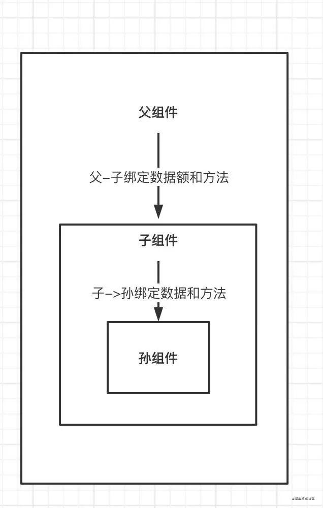 Vue 组件通信方式及其应用场景总结