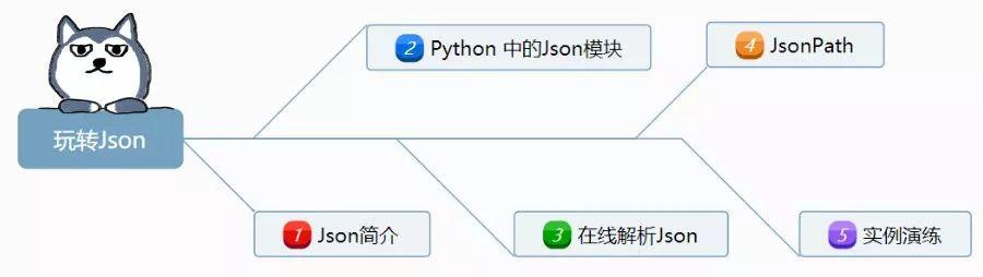 一篇长文带你在python里玩转Json数据