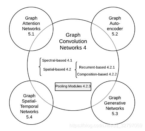 图神经网络(Graph Neural Networks)概述