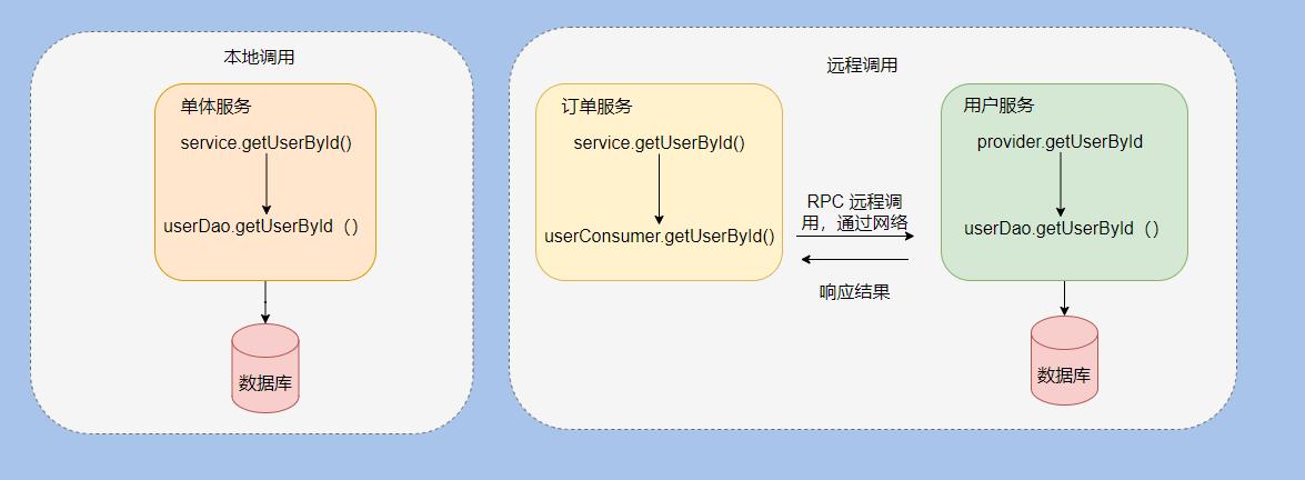 HTTP 的本质?HTTP 和 RPC 的区别?