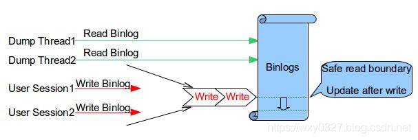 MySQL 8 复制(二)——半同步复制