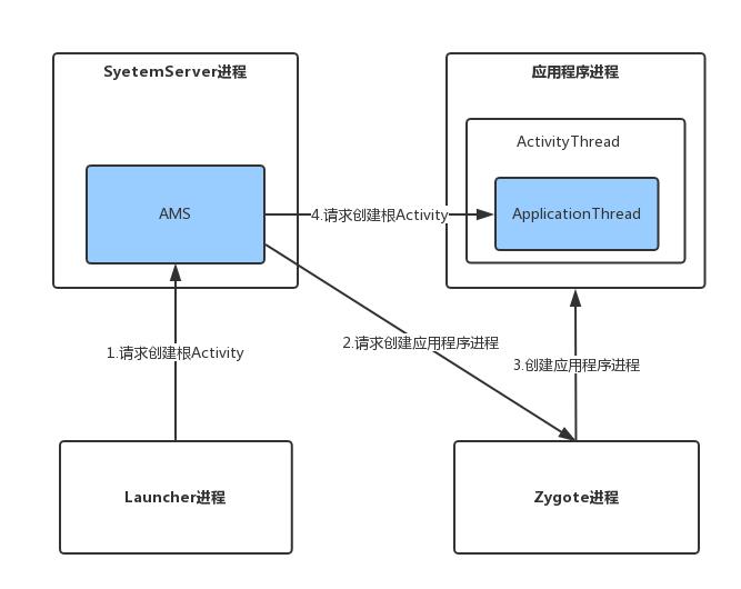 Android深入四大组件(七)Android8.0 根Activity启动过程(后篇)