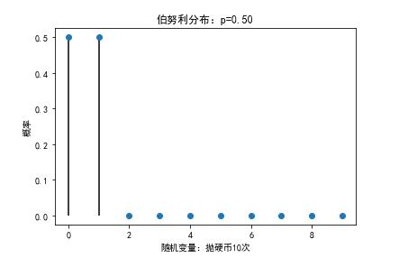 用python重温统计学基础:离散型概率分布