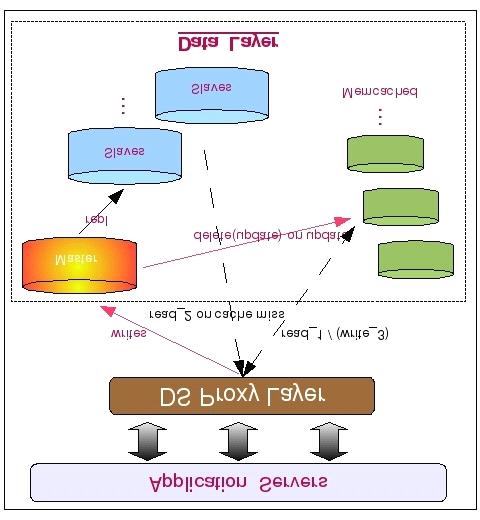 MySql架构设计:如何合理利用第三方 Cache 解决方案?