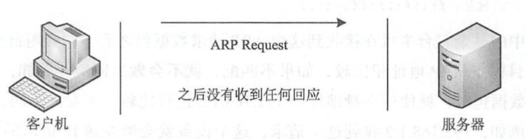 基于ARP的活跃主机发现