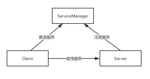 Android Binder原理(二)ServiceManager中的Binder机制