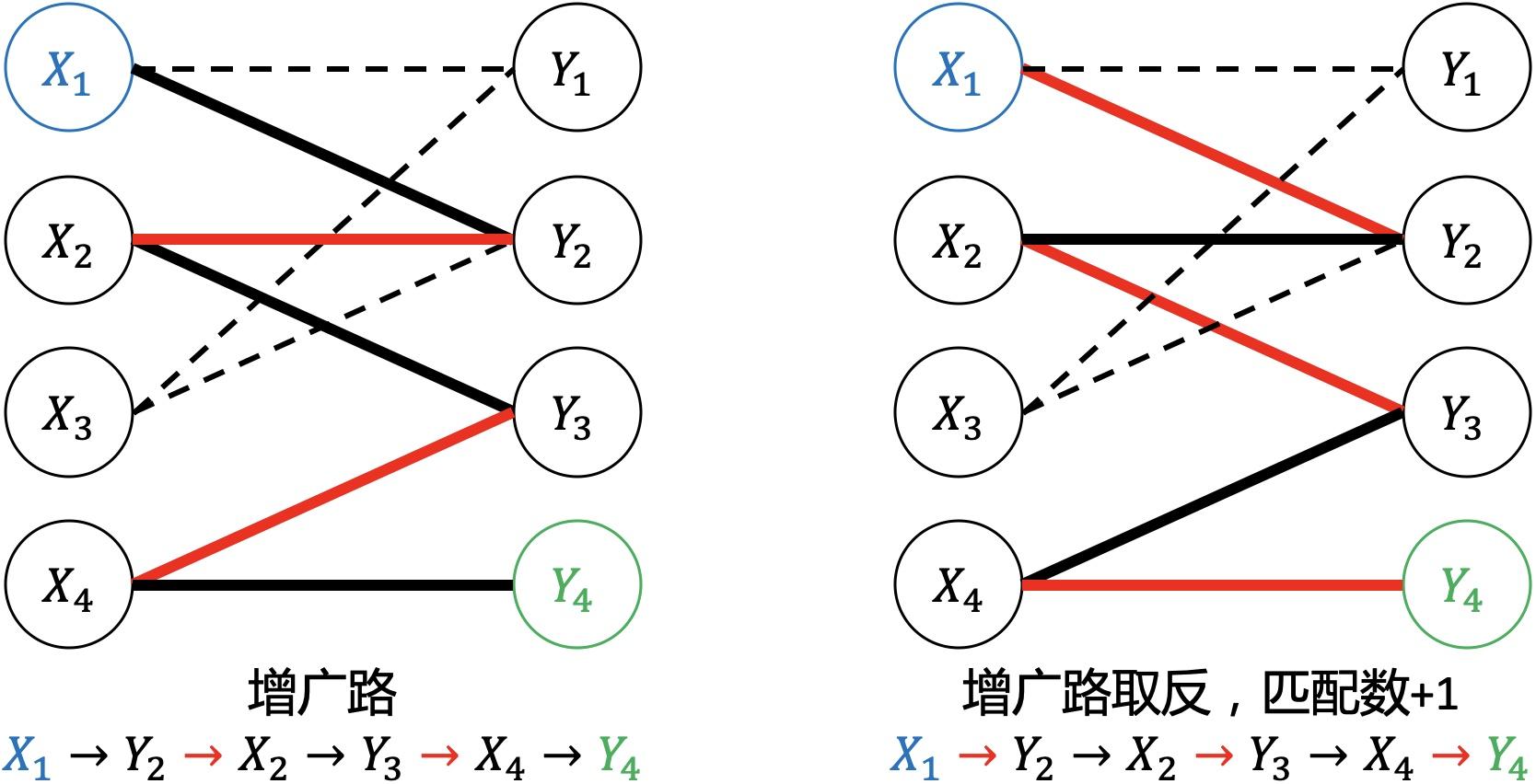 二分图匹配,匈牙利算法原理与实现 - 几何思维