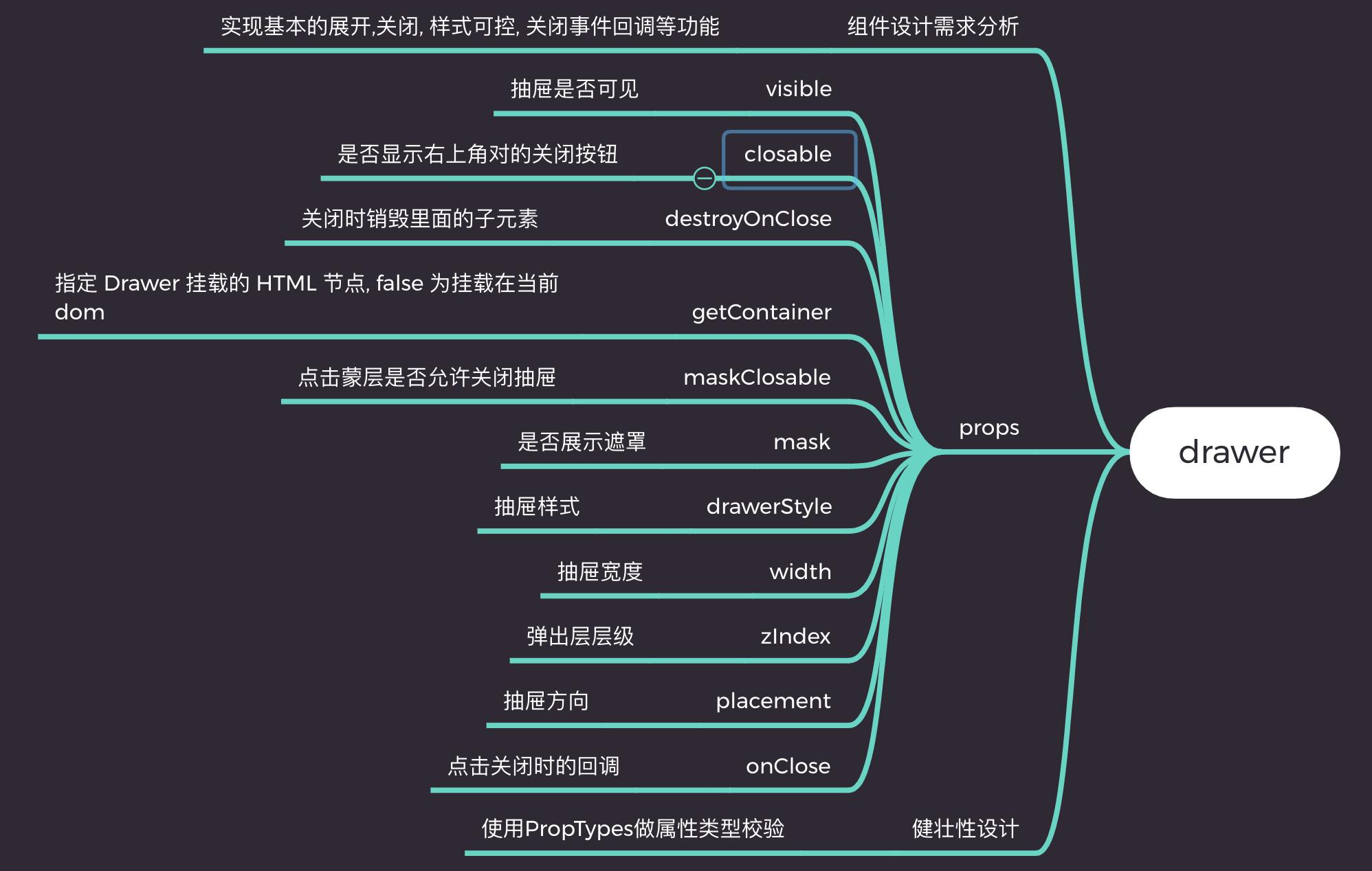 《精通react/vue组件设计》之配合React Portals实现一个功能强大的抽屉(Drawer)组件