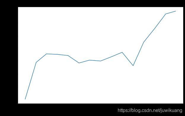 2021年3月程序员工资统计出炉