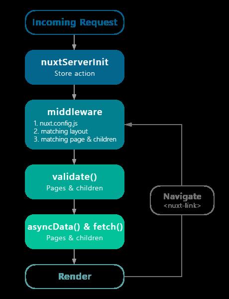 浅谈 vue 前端同构框架 nuxt 及其性能优化
