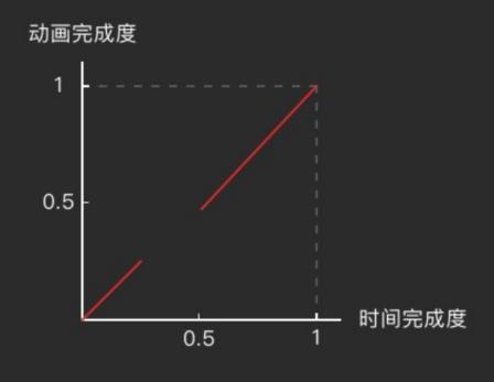 第6节 Android 自定义 View属性动画 Property Animation(上手篇)