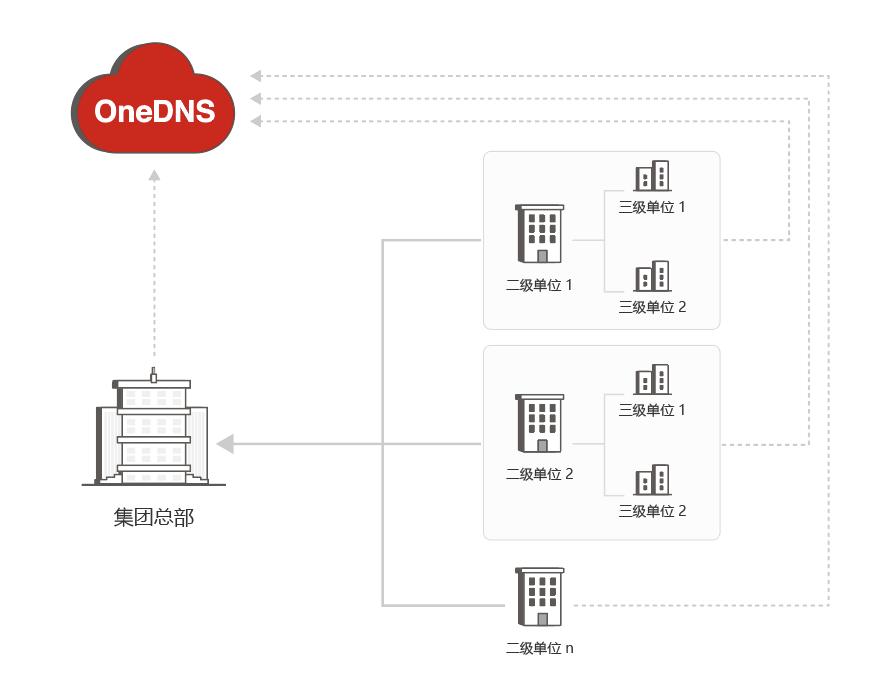 在地产行业做安全?也许你该换个专业的企业级DNS