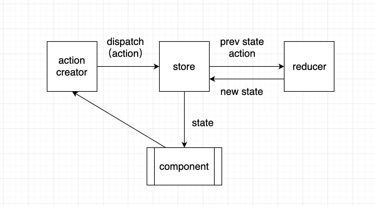 《彻底掌握redux》之开发一个任务管理平台