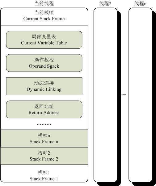 JVM--虚拟机方法调用
