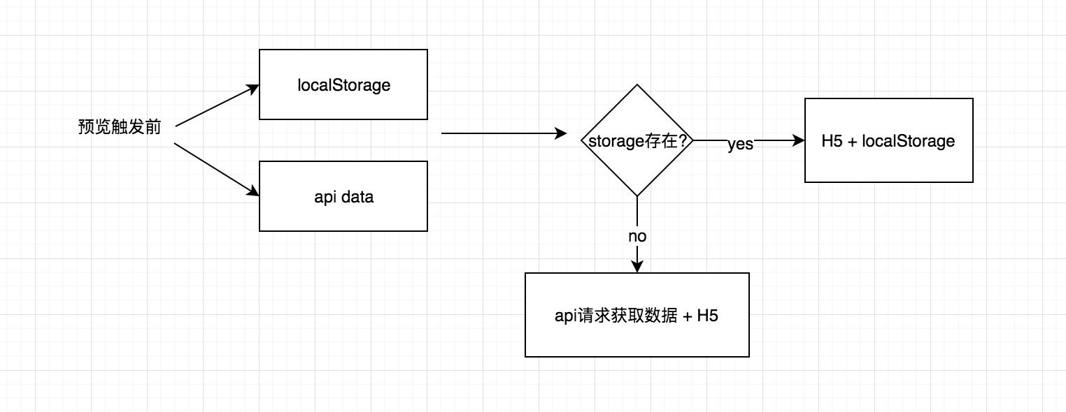 如何实现H5可视化编辑器的实时预览和真机扫码预览功能