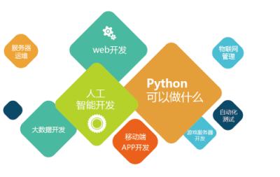 初学 Python 需要安装哪些软件?超级实用,小白必看!