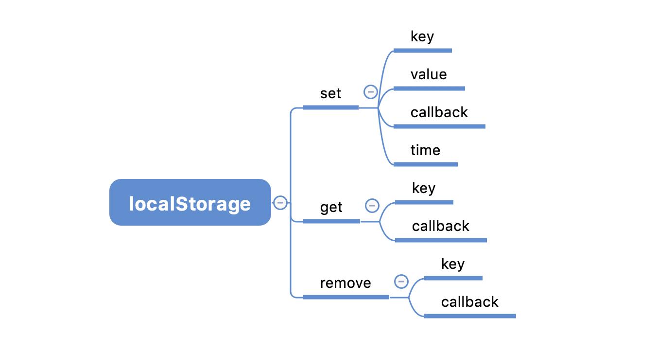 基于 localStorage 实现一个具有过期时间的 DAO 库