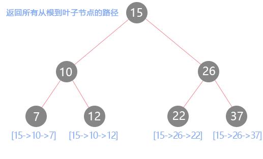 前端学数据结构与算法:二叉树的四种遍历方式及其应用