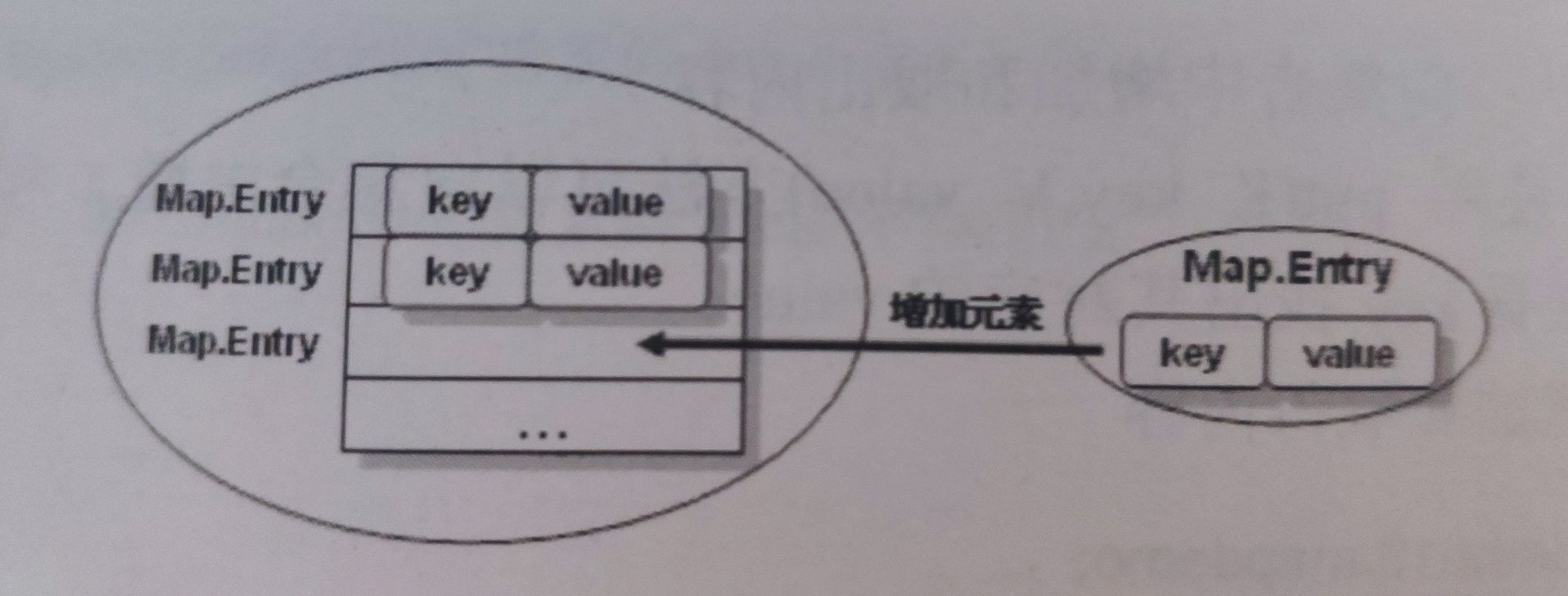集合——Map(Key不可重复,Value可重复)