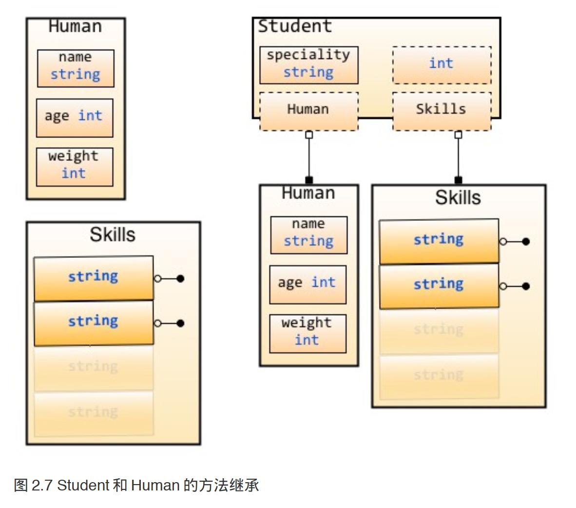 8 struct类型
