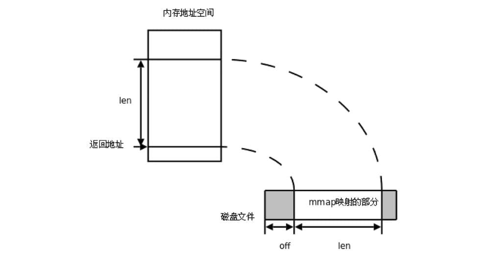 Go Mmap 文件内存映射简明教程