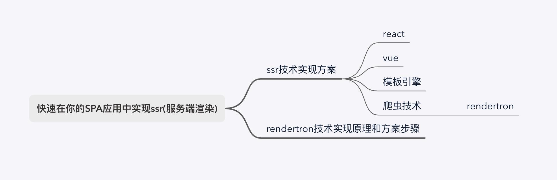 快速在你的vue/react应用中实现ssr(服务端渲染)