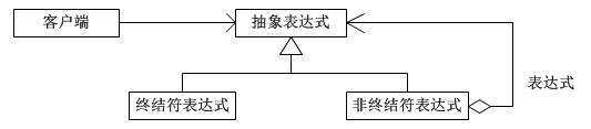 11 行为型模式之 - 解释器模式