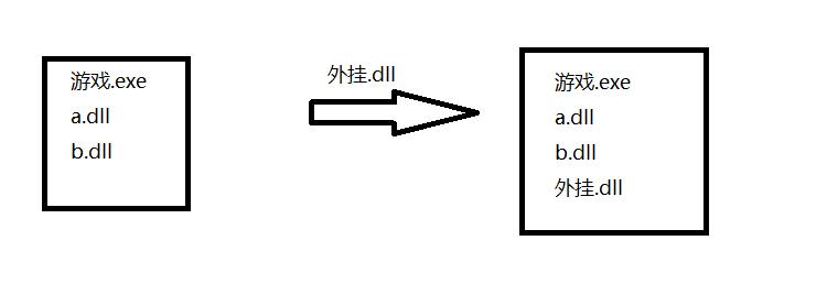 初识动态链接库(DLL)