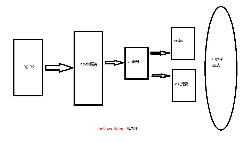 go, iris , nuxt, 服务端渲染等技术在helloworld开发者社区中的应用与实践