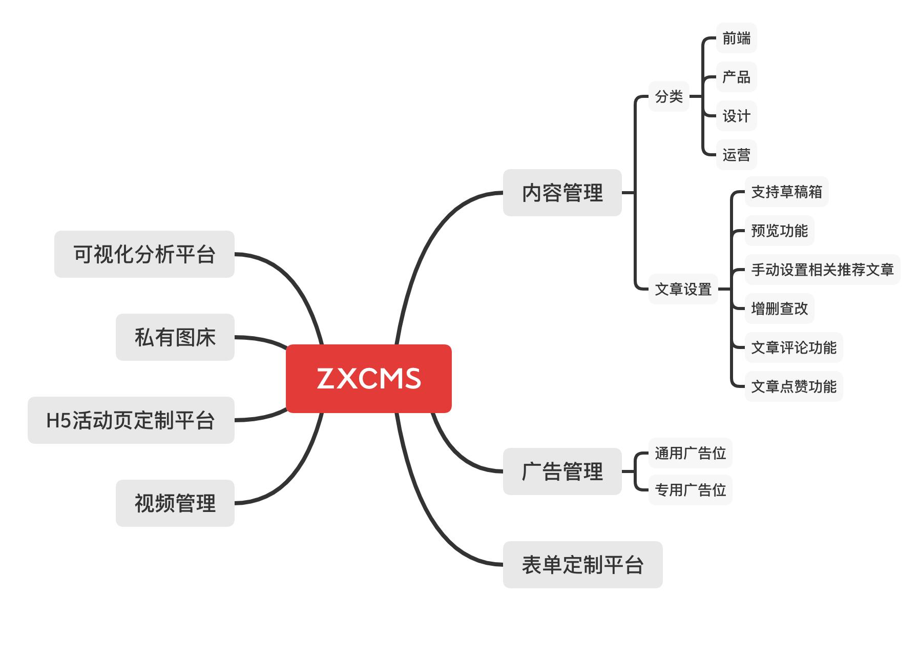 基于react/vue开发一个专属于程序员的朋友圈应用