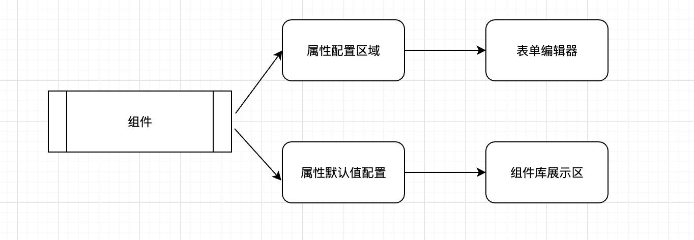 基于React+Koa实现一个h5页面可视化编辑器