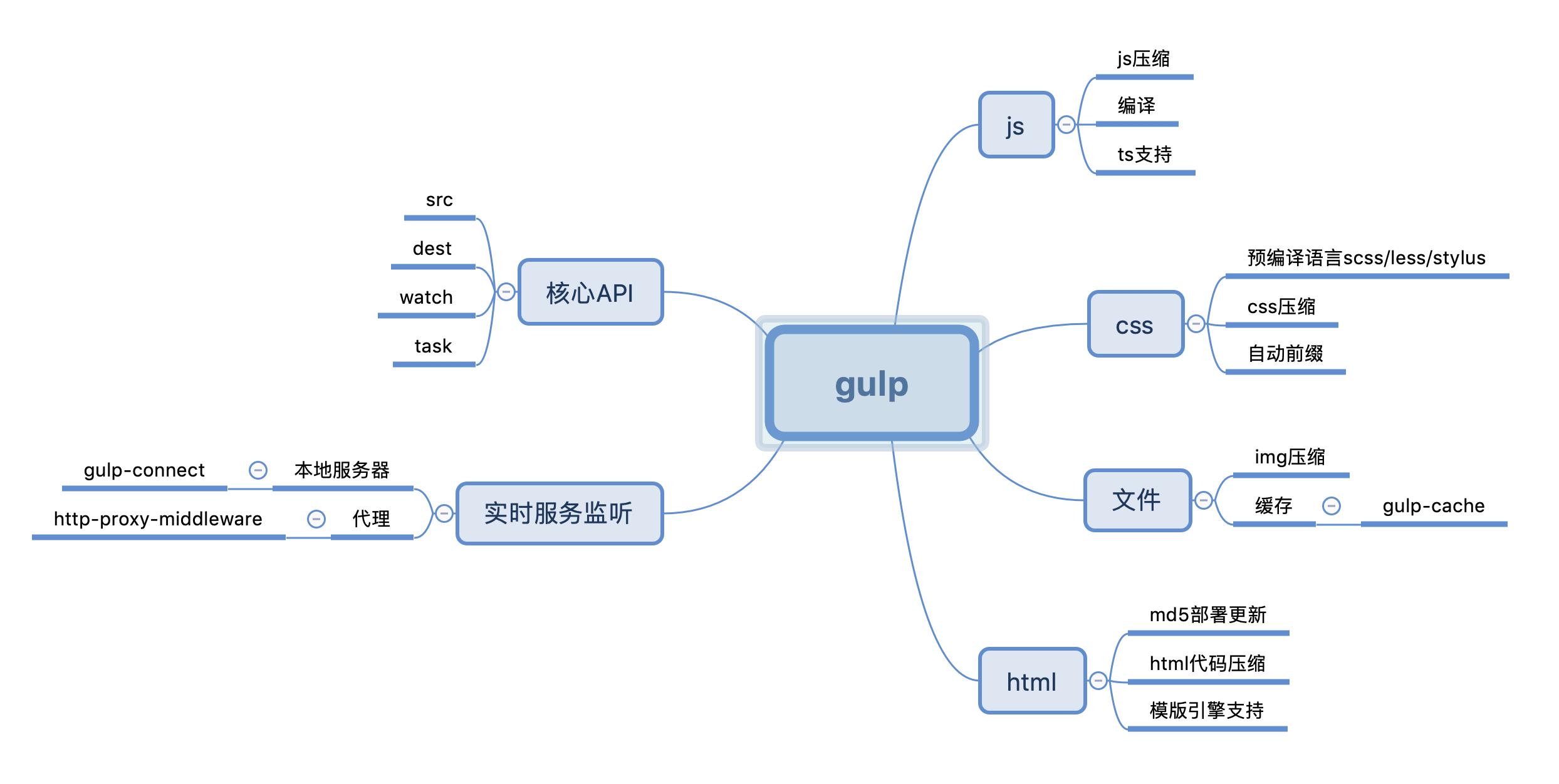9012教你如何使用gulp4开发项目脚手架