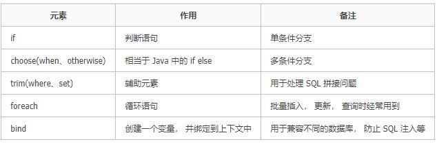 MyBatis进阶使用(日志管理、动态SQL、二级缓存、多表联级、Pagehelper分页、批处理)