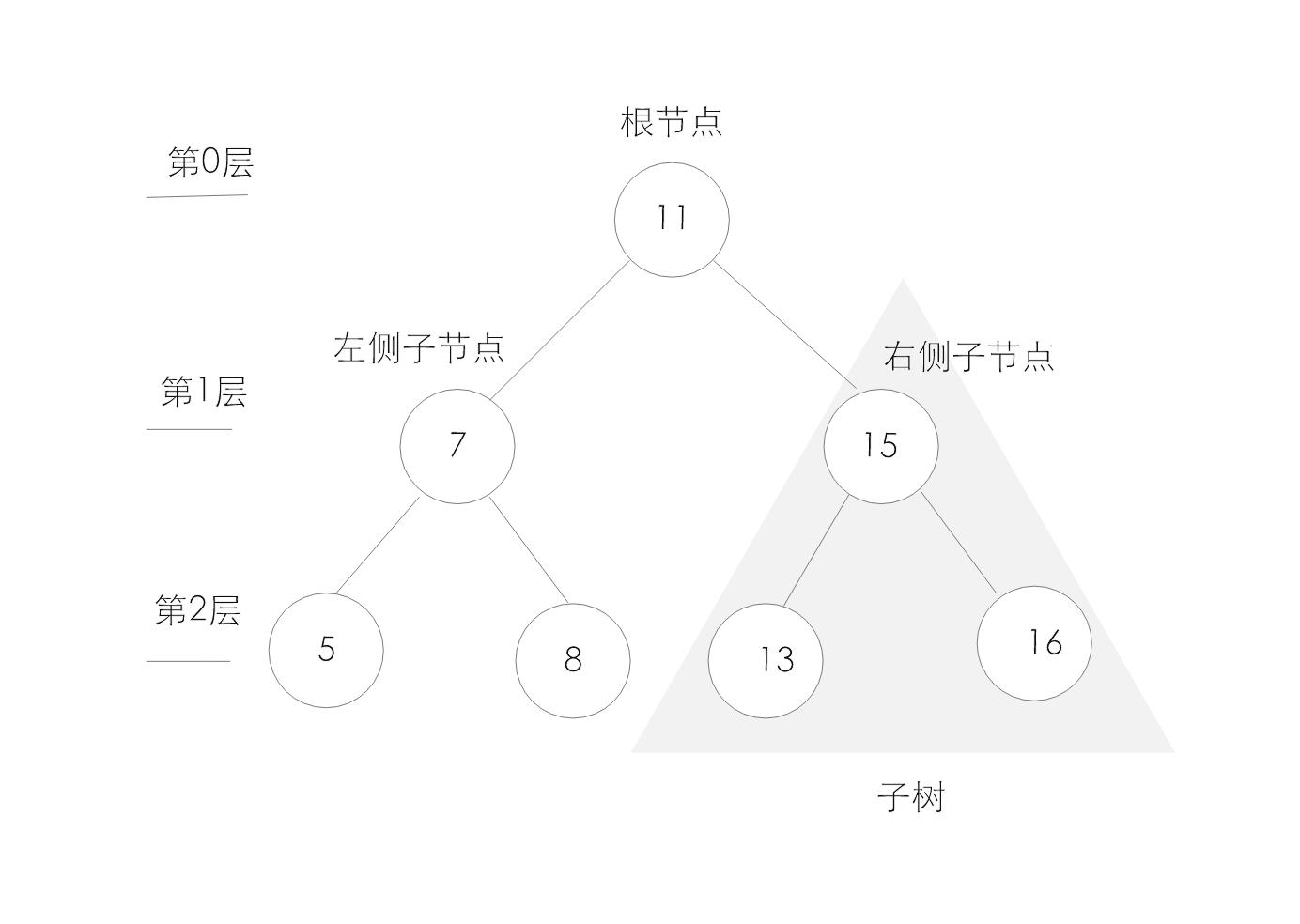 JavaScript 中的二叉树以及二叉搜索树的实现及应用