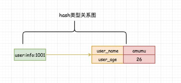 面试系列-4 hash应用场景分析实践