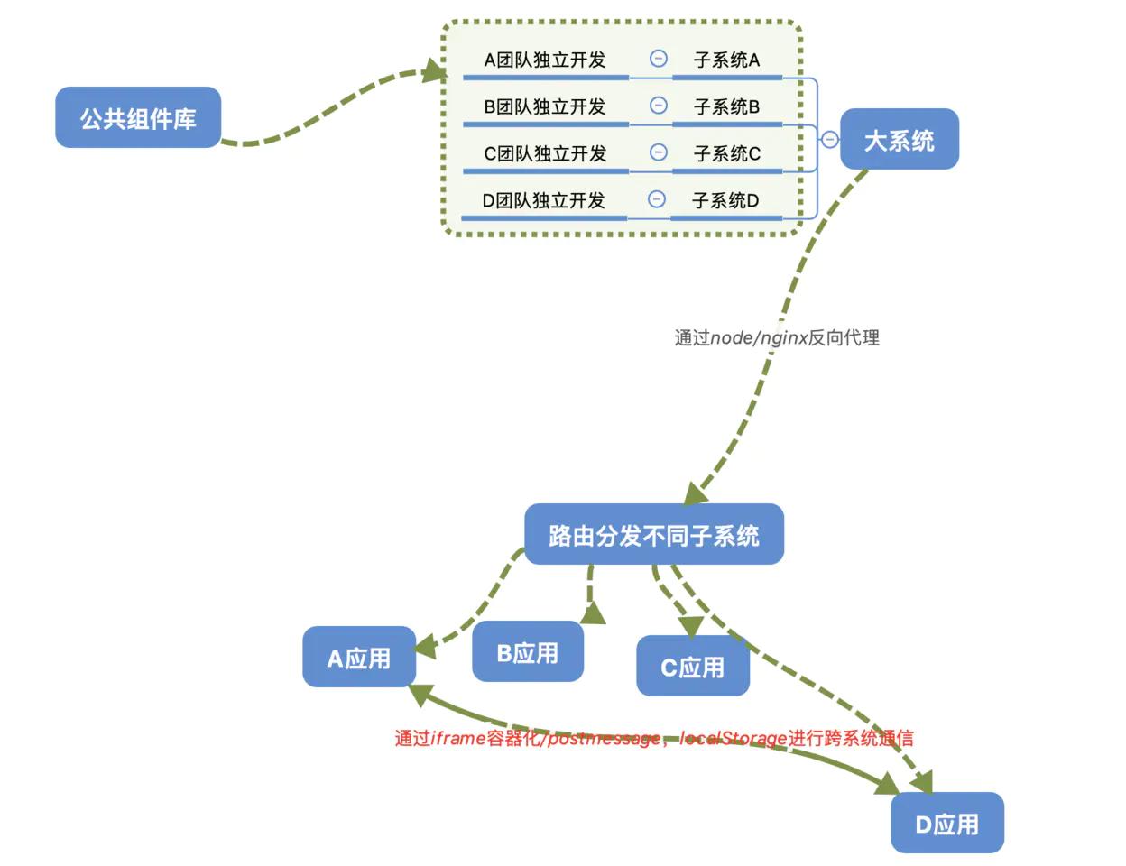 从0到1教你搭建前端团队的组件系统(高级进阶必备)