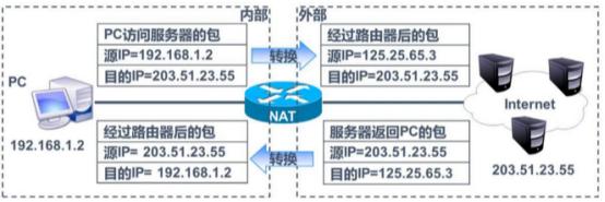 网络地址转换(NAT)