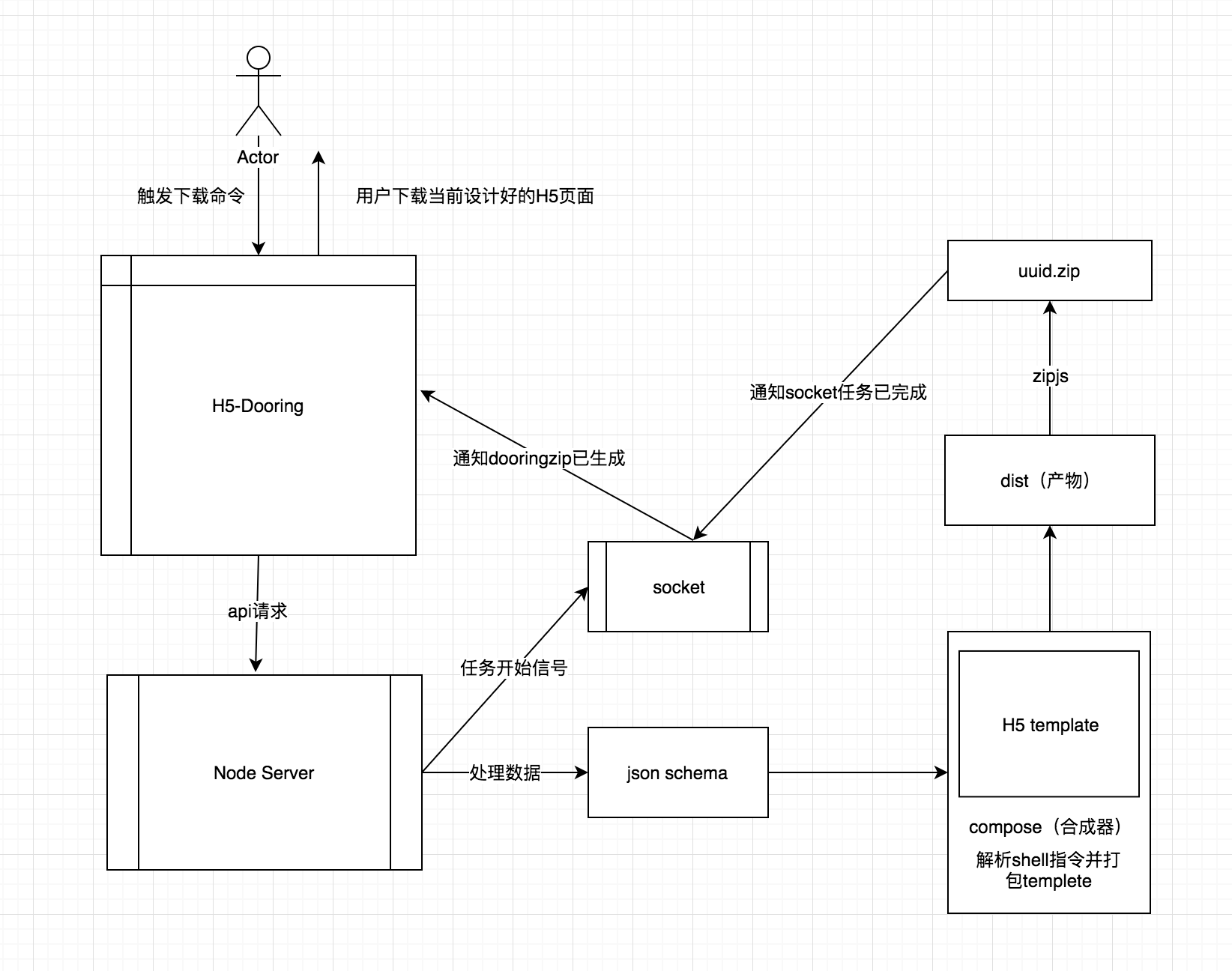 基于NodeJS从零构建线上自动化打包工作流(H5-Dooring特别版)