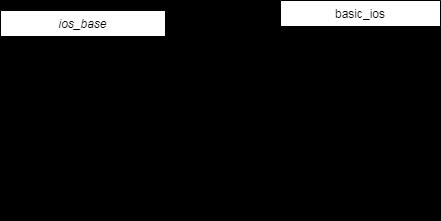 c++标准库流状态一览