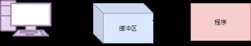 探究一下c++标准IO的底层实现